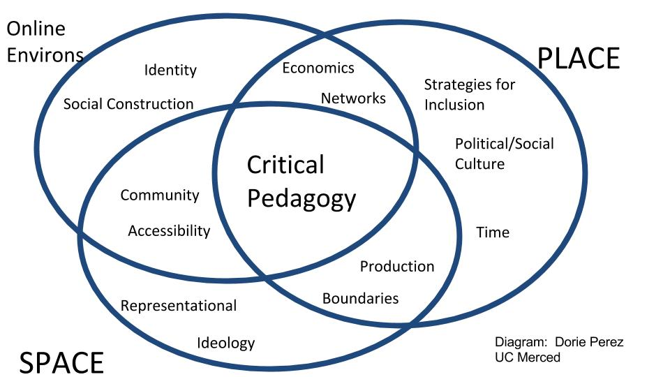 A Venn Diagram of space, place, critical pedagogy, and online environments.